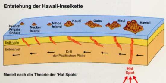 Subduction Moving Animation